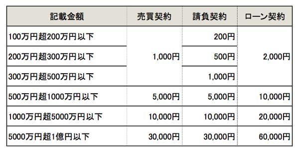 印紙税一覧表