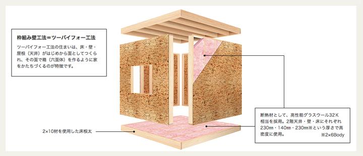 セルコホームの構造