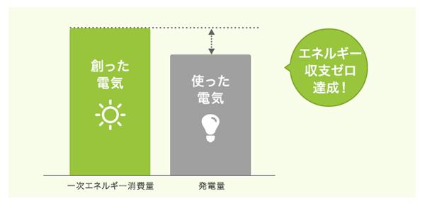 エネルギー収支ゼロ