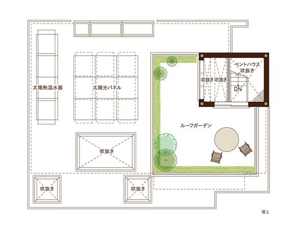 ヘーベルハウス・新宿住宅展示場・屋上
